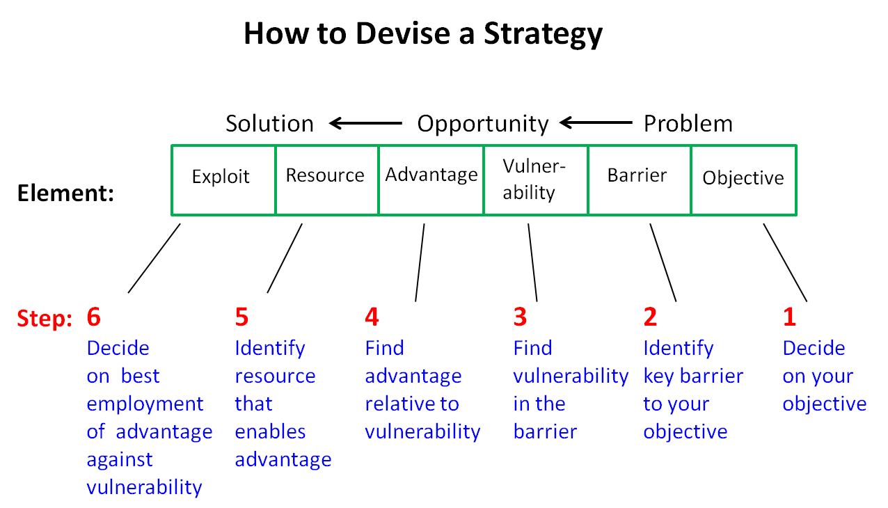 How To Devise A Strategy